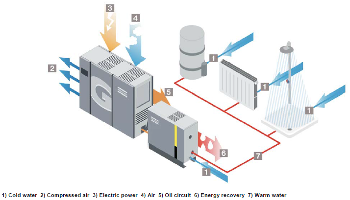 energy recovery system