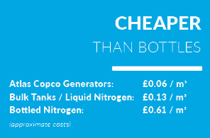 Check Out our Comparison of Nitrogen Costs